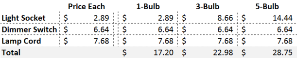 lamp_materials_cost